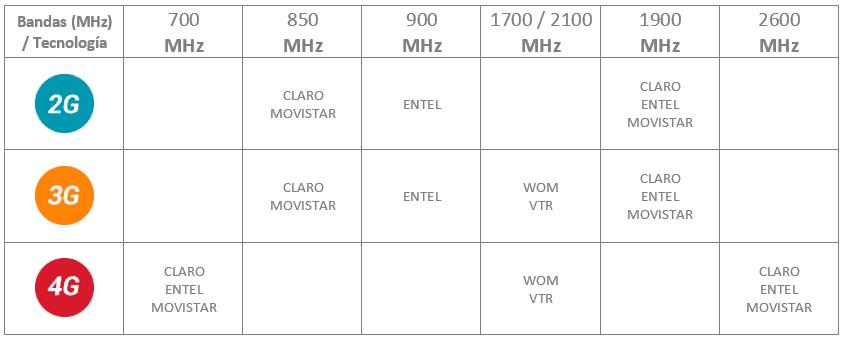 tabla bandas de frecuencia usadas en chile celular